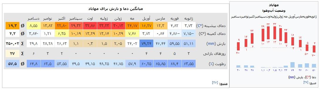 وضعیت آب و هوای مهاباد